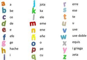 испанский алфавит фото
